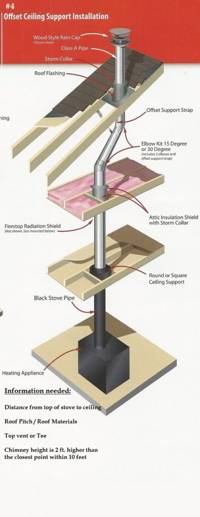 Offset Ceiling Support Installation
